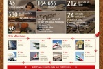 Emirates circles the globe over 18,000 times in 2013